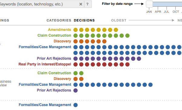 Patent Cases Visualized
