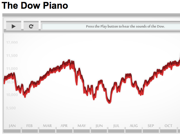 Dow Jones Piano Audiographic