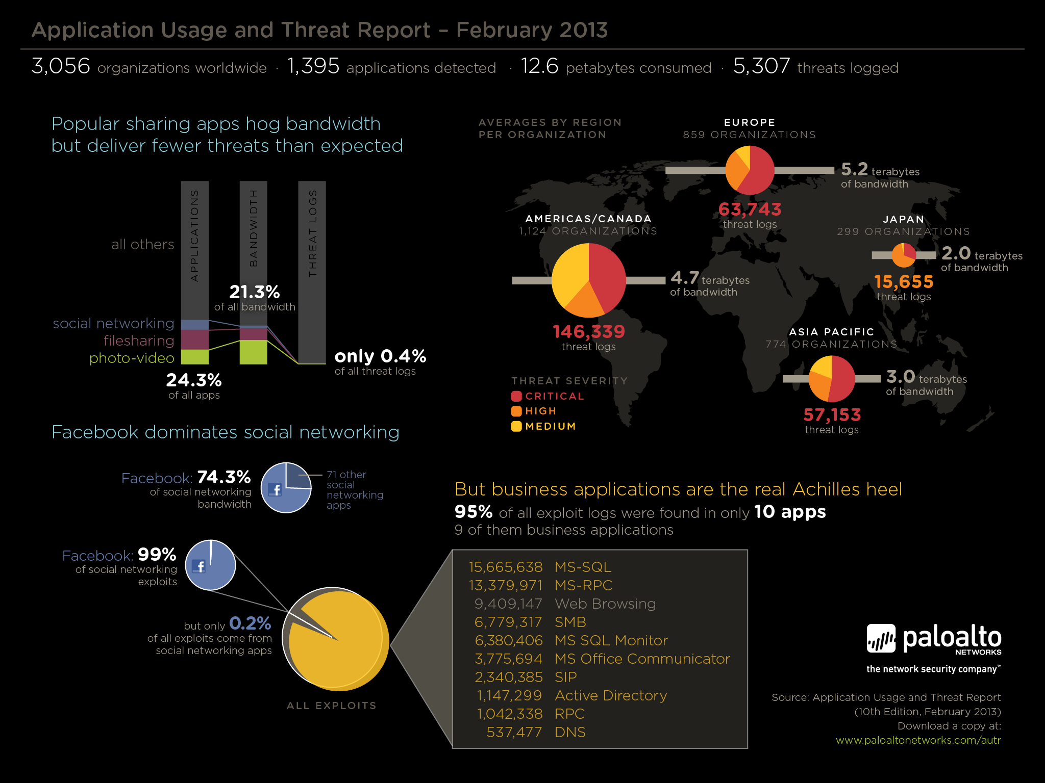 Palo Alto Networks App and Threat infographic