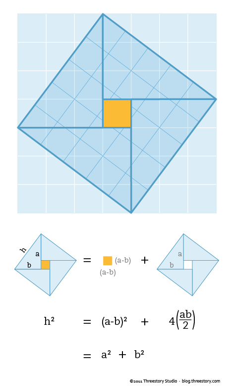Visual proof of Pythagorean Theorem